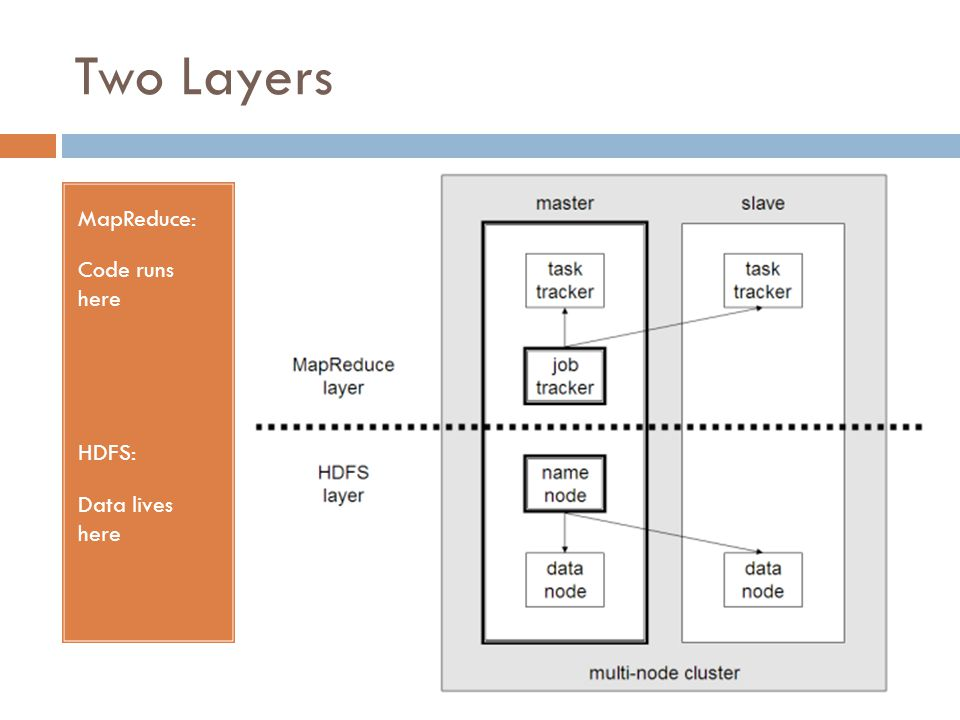 Two Layers MapReduce: Code runs here HDFS: Data lives here