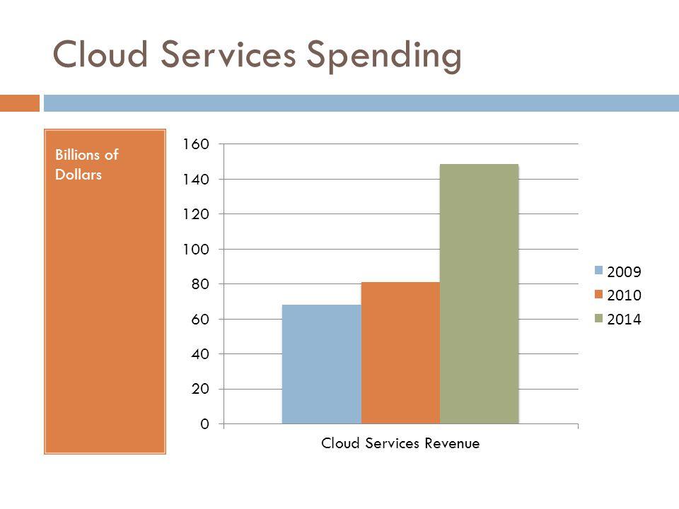 Cloud vs Total IT Spending Billions of Dollars