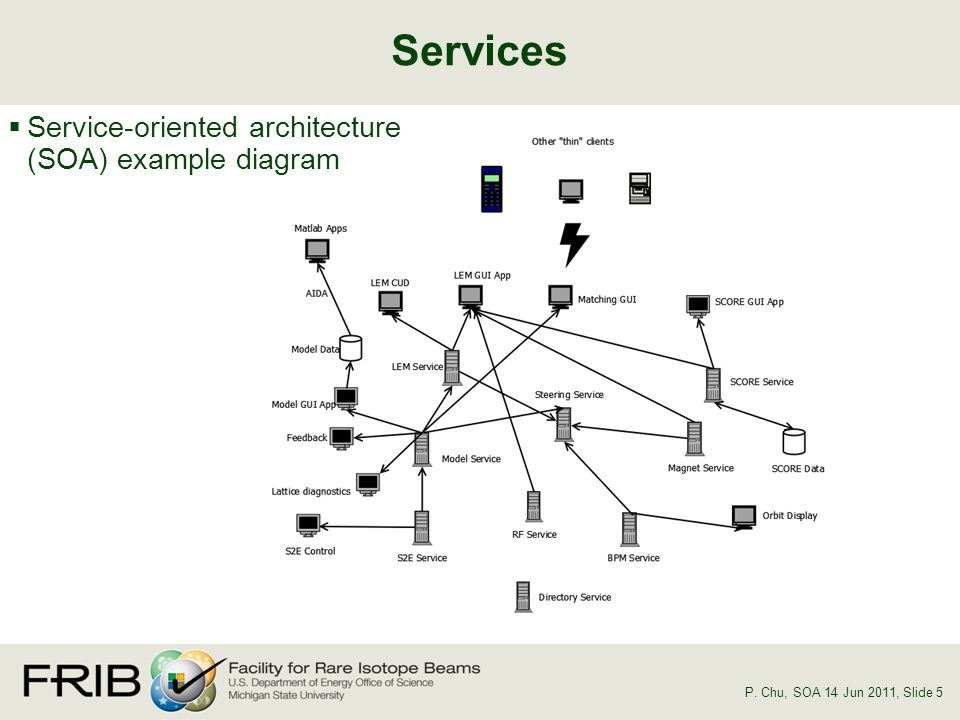 Services P. Chu, SOA 14 Jun 2011, Slide 5 Service-oriented architecture (SOA) example diagram