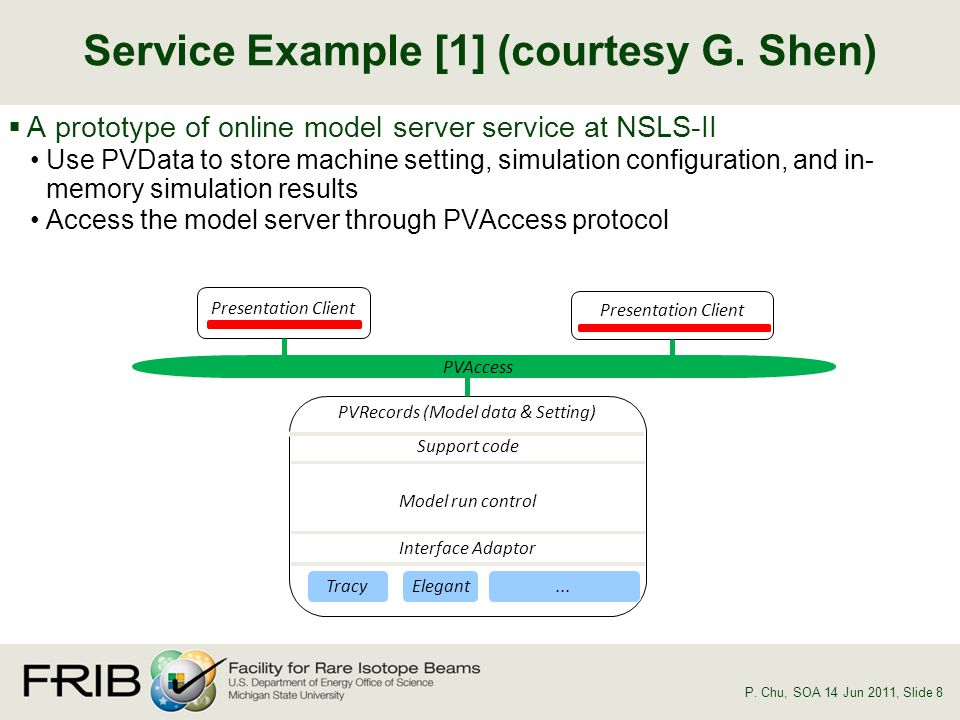 A prototype of online model server service at NSLS-II Use PVData to store machine setting, simulation configuration, and in- memory simulation results Access the model server through PVAccess protocol Service Example [1] (courtesy G.