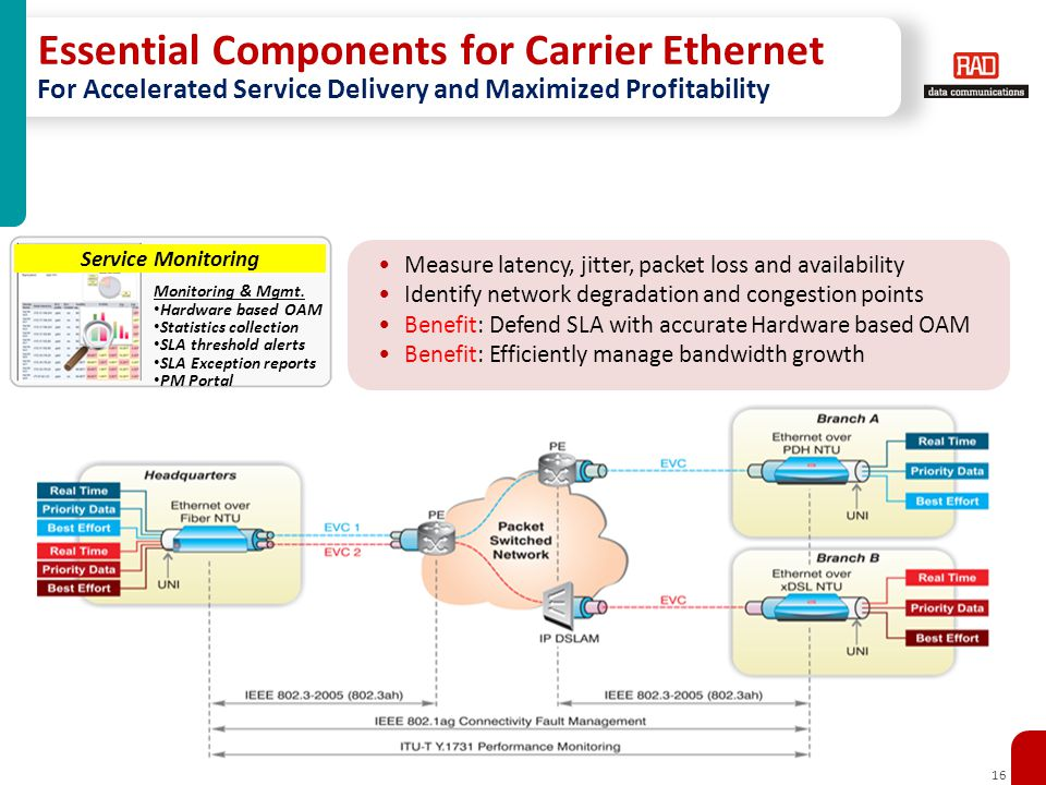 16 Measure latency, jitter, packet loss and availability Identify network degradation and congestion points Benefit: Defend SLA with accurate Hardware based OAM Benefit: Efficiently manage bandwidth growth Monitoring & Mgmt.