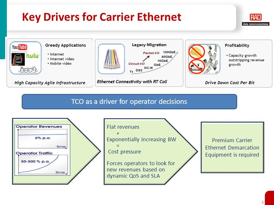 5 Key Drivers for Carrier Ethernet TCO as a driver for operator decisions Flat revenues + Exponentially increasing BW = Cost pressure Forces operators to look for new revenues based on dynamic QoS and SLA Premium Carrier Ethernet Demarcation Equipment is required