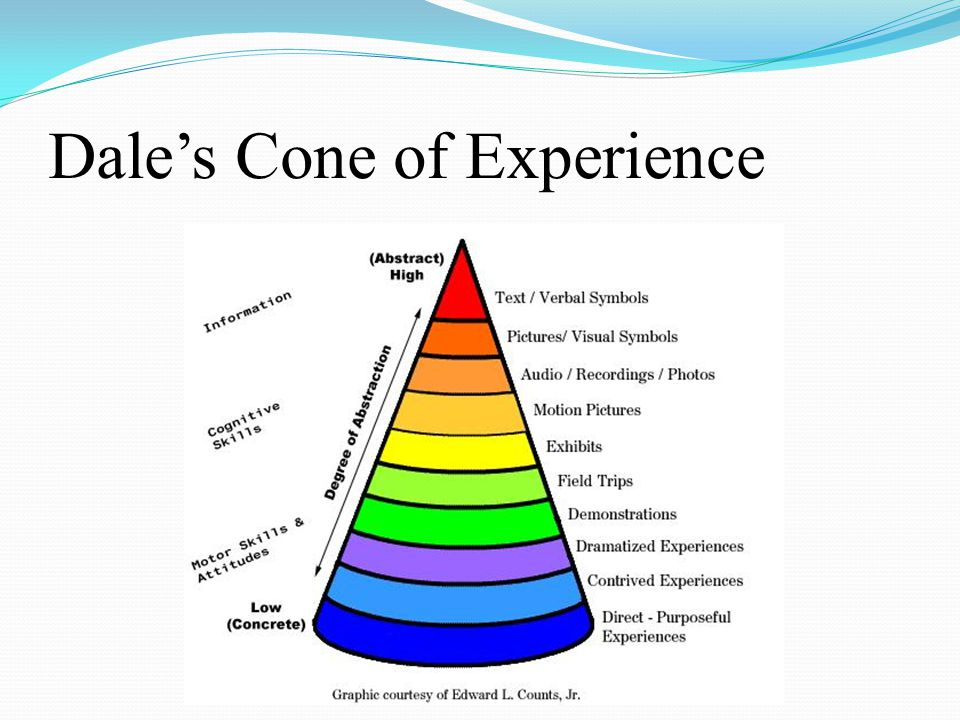 One service-learning model Image retrieved from: http://www.servicelearningcourse.org/image/pyramid.gif, 2009http://www.servicelearningcourse.org/image/pyramid.gif