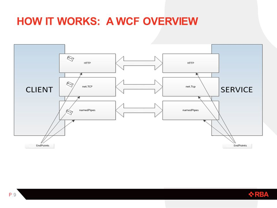 Show the VS solution and projects…. P:10