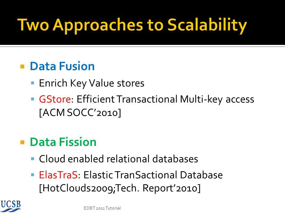 Data Fusion Enrich Key Value stores GStore: Efficient Transactional Multi-key access [ACM SOCC2010] Data Fission Cloud enabled relational databases El