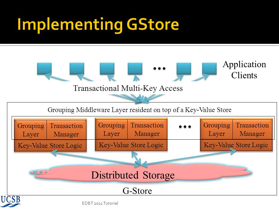 Grouping Layer Key-Value Store Logic Distributed Storage Application Clients Transactional Multi-Key Access G-Store Transaction Manager Grouping Layer