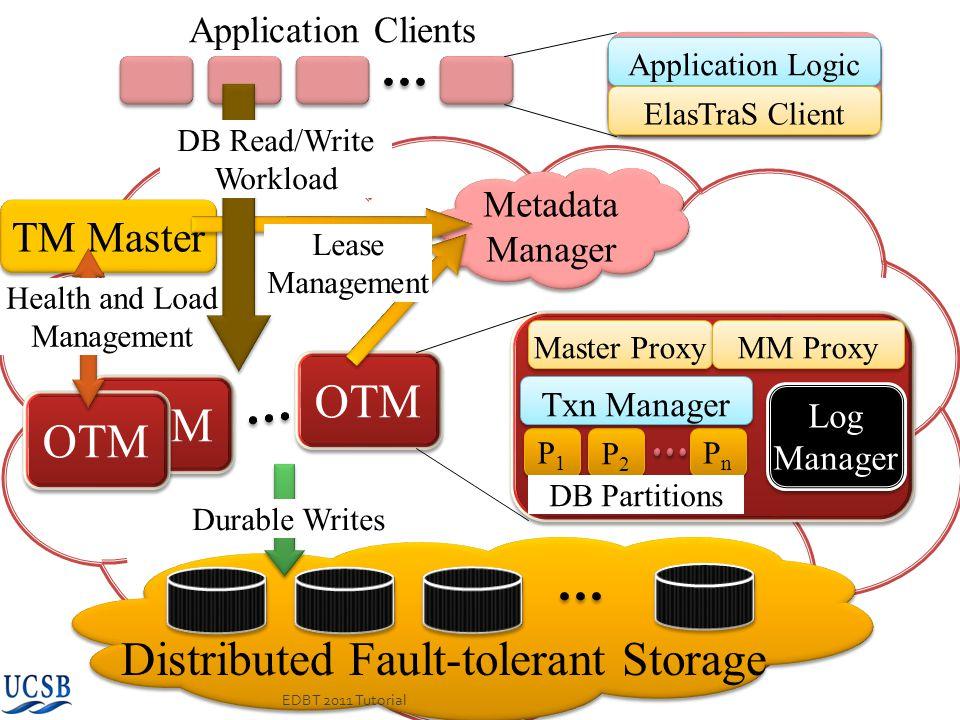 OTM Distributed Fault-tolerant Storage OTM TM Master Metadata Manager Application Clients Application Logic ElasTraS Client P1P1 P1P1 P2P2 P2P2 PnPn P