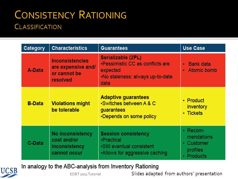 C ONSISTENCY R ATIONING C LASSIFICATION EDBT 2011 Tutorial Slides adapted from authors presentation