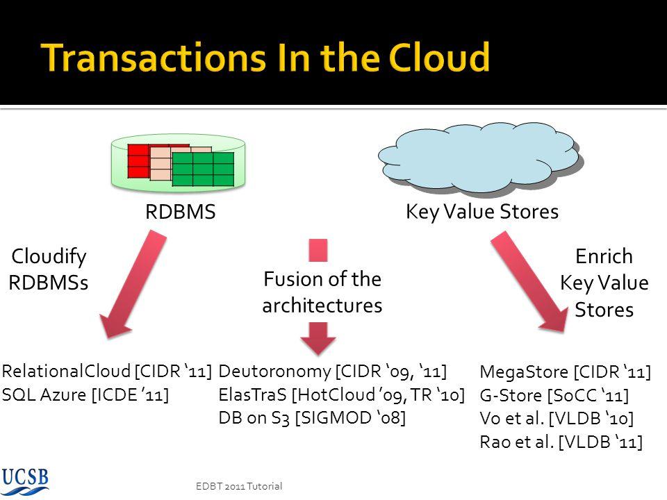 RDBMS Key Value Stores Enrich Key Value Stores Cloudify RDBMSs Fusion of the architectures MegaStore [CIDR 11] G-Store [SoCC 11] Vo et al. [VLDB 10] R