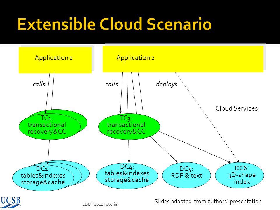 DC1: tables&indexes storage&cache DC4: tables&indexes storage&cache DC5: RDF & text DC6: 3D-shape index Application 1Application 2 Cloud Services TC1:
