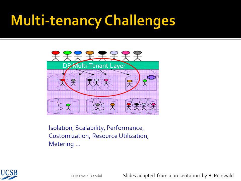 EDBT 2011 Tutorial Isolation, Scalability, Performance, Customization, Resource Utilization, Metering … Virtual Multi-Tenant Layer DB Multi-Tenant Lay