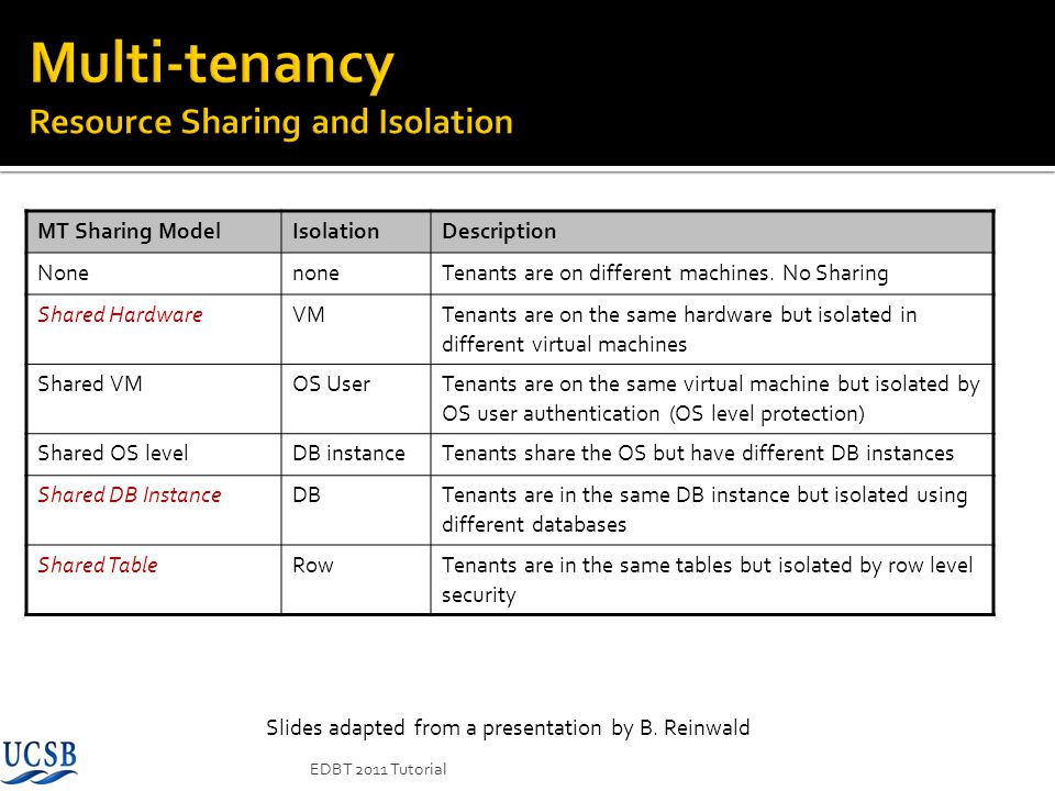 MT Sharing ModelIsolationDescription NonenoneTenants are on different machines. No Sharing Shared HardwareVM Tenants are on the same hardware but isol