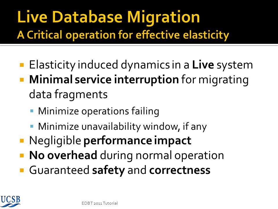 Elasticity induced dynamics in a Live system Minimal service interruption for migrating data fragments Minimize operations failing Minimize unavailabi