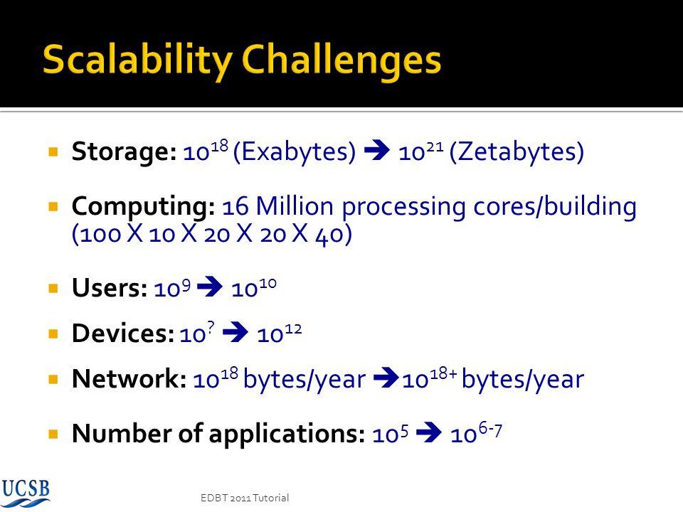 Storage: 10 18 (Exabytes) 10 21 (Zetabytes) Computing: 16 Million processing cores/building (100 X 10 X 20 X 20 X 40) Users: 10 9 10 10 Devices: 10 ?