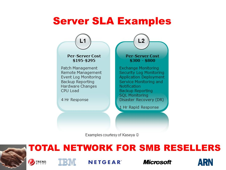 TOTAL NETWORK FOR SMB RESELLERS Server SLA Examples L1 Per-Server Cost $195-$295 Patch Management Remote Management Event Log Monitoring Backup Reporting Hardware Changes CPU Load 4 Hr Response L2 Per-Server Cost $300 - $800 Exchange Monitoring Security Log Monitoring Application Deployment Service Monitoring and Notification Backup Reporting SQL Monitoring Disaster Recovery (DR) 1 Hr Rapid Response Examples courtesy of Kaseya