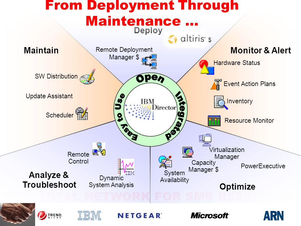 TOTAL NETWORK FOR SMB RESELLERS Optimize Virtualization Manager Capacity Manager $ System Availability PowerExecutive Inventory Resource Monitor Event Action Plans Hardware Status Monitor & Alert SW Distribution Update Assistant Scheduler Maintain Remote Control Dynamic System Analysis Analyze & Troubleshoot Remote Deployment Manager $ $ Deploy From Deployment Through Maintenance …