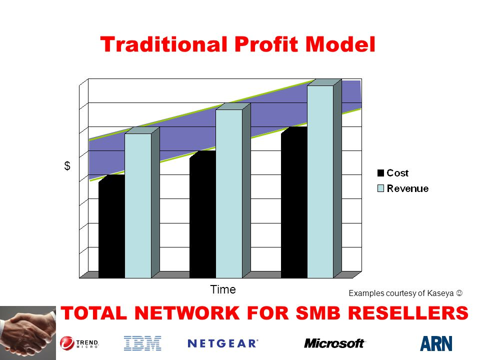 TOTAL NETWORK FOR SMB RESELLERS Traditional Profit Model $ Time Examples courtesy of Kaseya