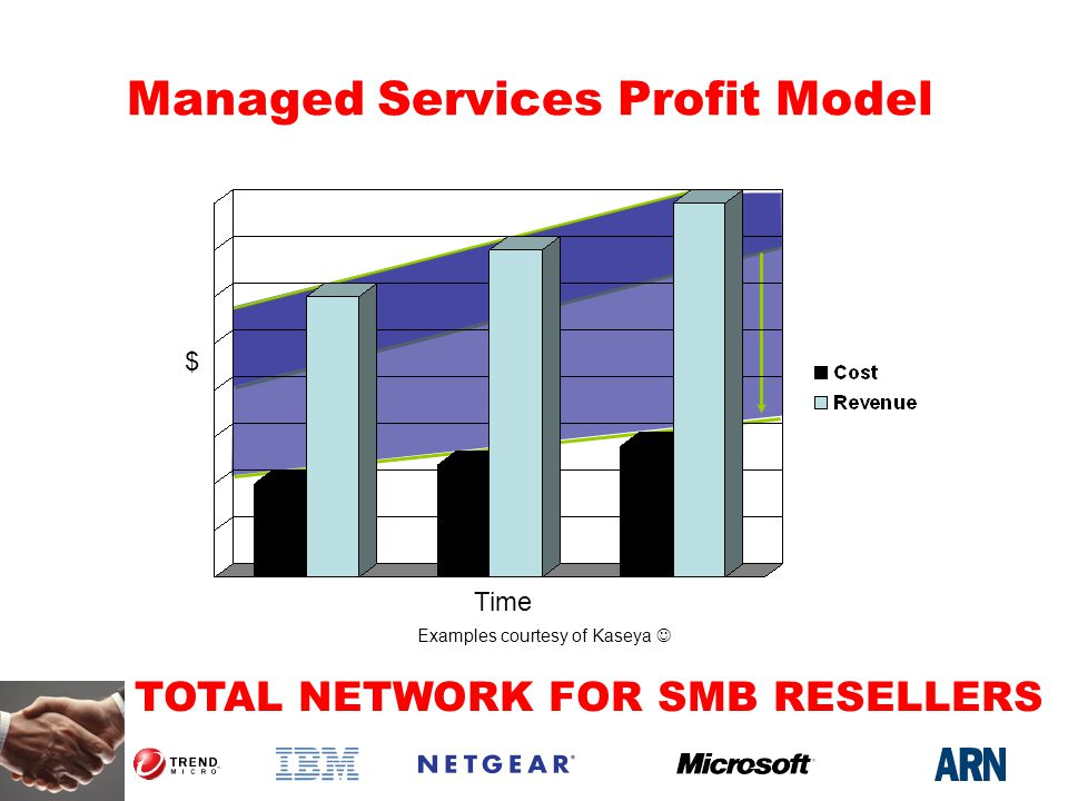 TOTAL NETWORK FOR SMB RESELLERS Managed Services Profit Model $ Time Examples courtesy of Kaseya