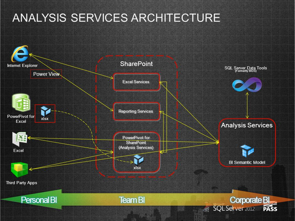 ANALYSIS SERVICES ARCHITECTURE Excel Services PowerPivot for SharePoint (Analysis Services) PowerPivot for SharePoint (Analysis Services) Excel Internet Explorer Analysis Services BI Semantic Model SharePoint Reporting Services Third Party Apps PowerPivot for Excel xlsx SQL Server Data Tools (Formertly BIDS) Power View