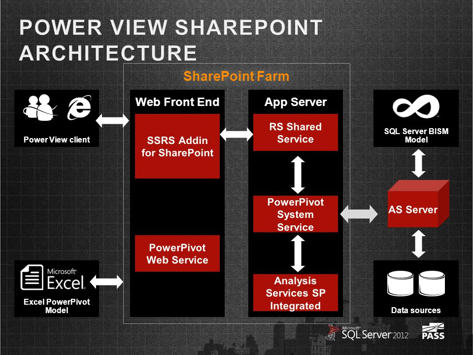 SharePoint FarmSharePoint Farm Web Front EndApp Server Data sources SQL Server BISM ModelPower View client Excel PowerPivot Model