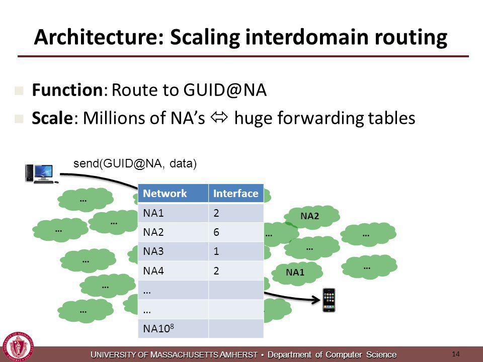 U NIVERSITY OF M ASSACHUSETTS A MHERST Department of Computer Science U NIVERSITY OF M ASSACHUSETTS A MHERST Department of Computer Science Architecture: Scaling interdomain routing NA1 NA2 Function: Route to GUID@NA Scale: Millions of NAs huge forwarding tables NA3 … … … … … … … … … … … … … … … … … … … … send(GUID@NA, data) NetworkInterface NA12 NA26 NA31 NA42 … … NA10 8 14