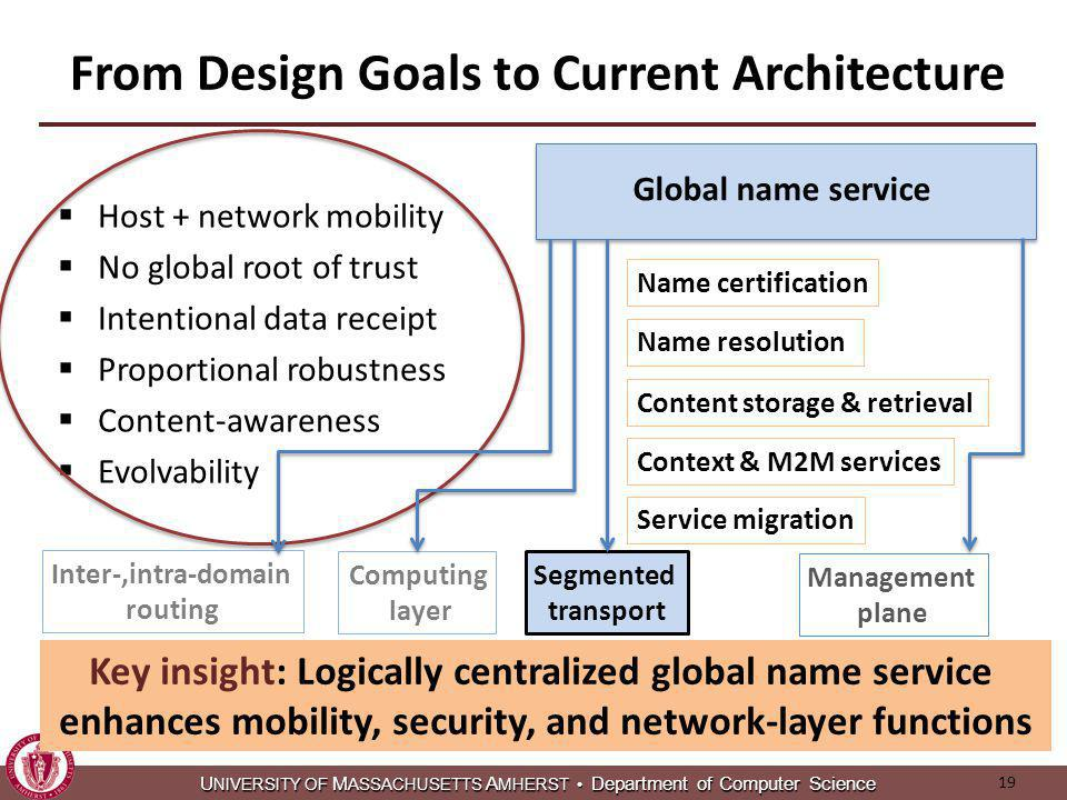 U NIVERSITY OF M ASSACHUSETTS A MHERST Department of Computer Science U NIVERSITY OF M ASSACHUSETTS A MHERST Department of Computer Science From Design Goals to Current Architecture Host + network mobility No global root of trust Intentional data receipt Proportional robustness Content-awareness Evolvability Global name service Name certification Name resolution Context & M2M services Service migration Content storage & retrieval Key insight: Logically centralized global name service enhances mobility, security, and network-layer functions Inter-,intra-domain routing Segmented transport Computing layer Management plane 19