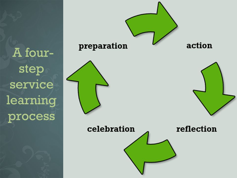 A four- step service learning process