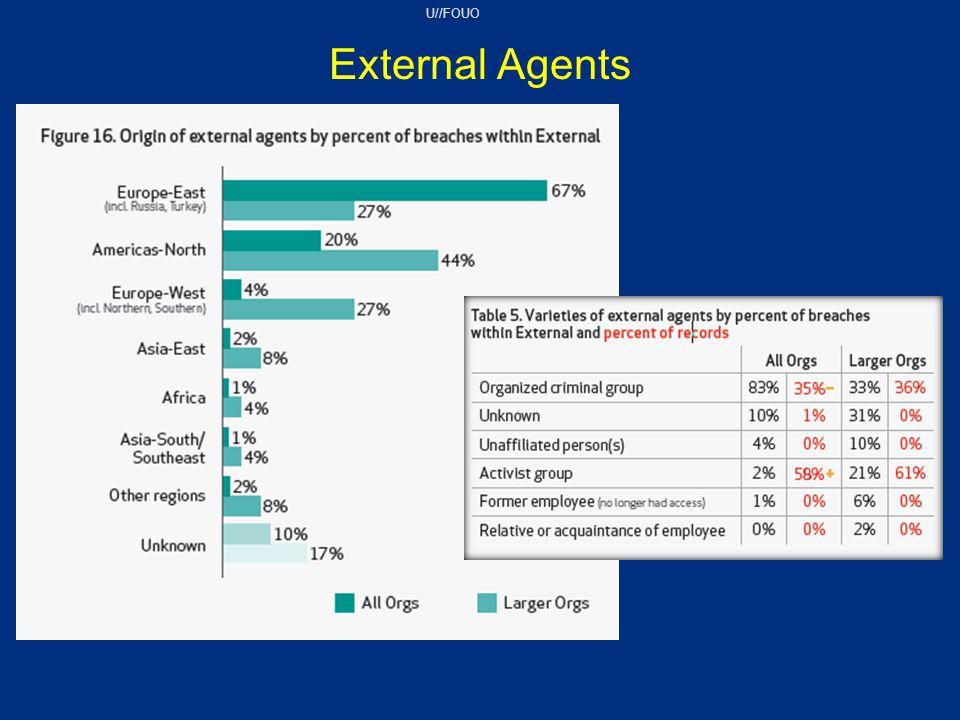 U//FOUO External Agents