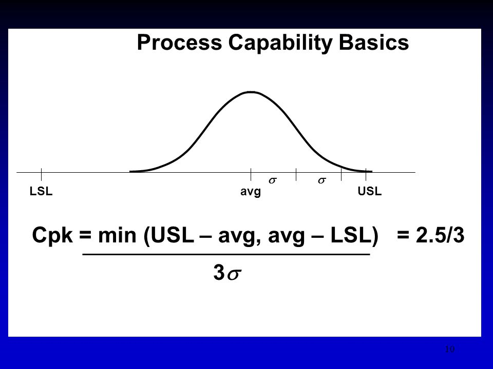 10 Process Capability Basics Cpk = min (USL – avg, avg – LSL) = 2.5/3 3 USLLSLavg
