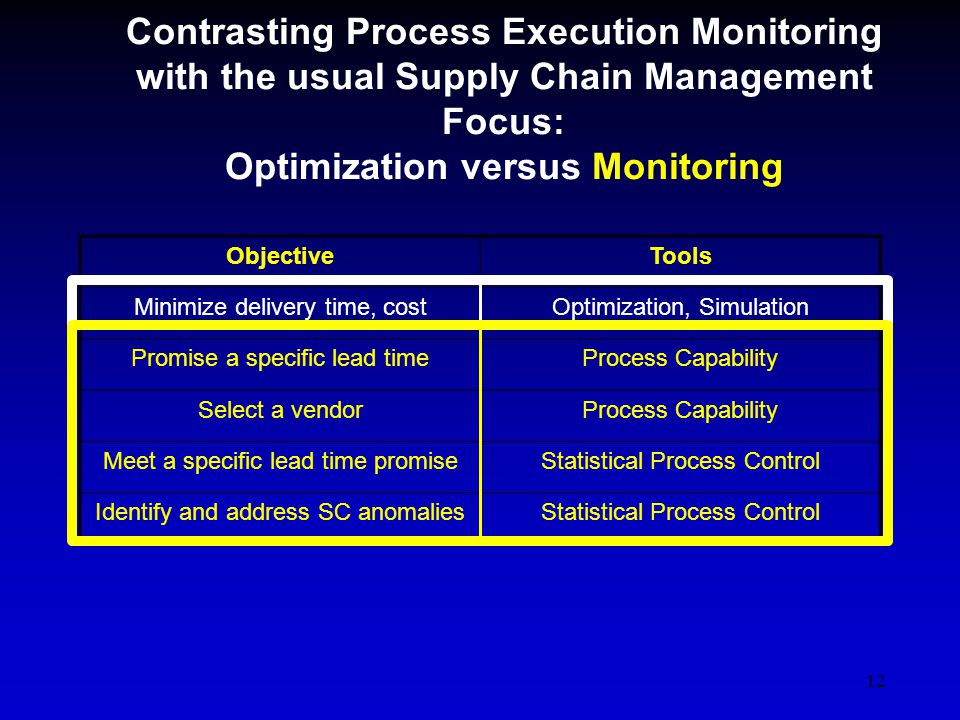 12 Contrasting Process Execution Monitoring with the usual Supply Chain Management Focus: Optimization versus Monitoring ObjectiveTools Minimize delivery time, costOptimization, Simulation Promise a specific lead timeProcess Capability Select a vendorProcess Capability Meet a specific lead time promiseStatistical Process Control Identify and address SC anomaliesStatistical Process Control