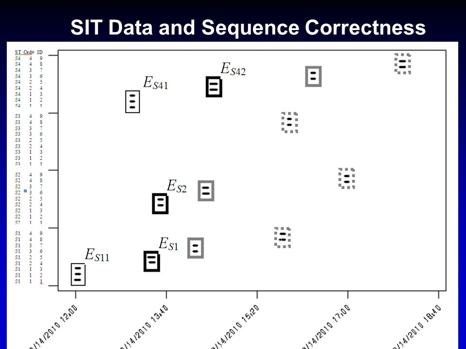 SIT Data and Sequence Correctness