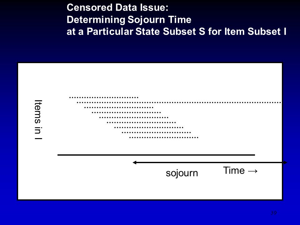 39 Censored Data Issue: Determining Sojourn Time at a Particular State Subset S for Item Subset I Time Items in I sojourn