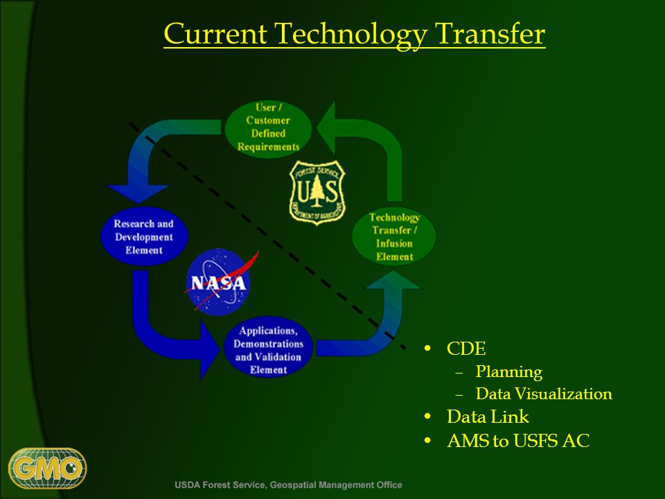 Current Technology Transfer CDE –Planning –Data Visualization Data Link AMS to USFS AC