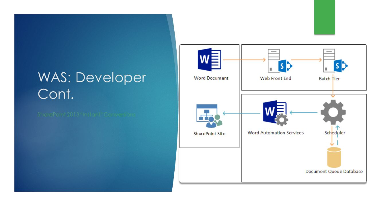WAS: Developer Cont. SharePoint 2013 Instant Conversions