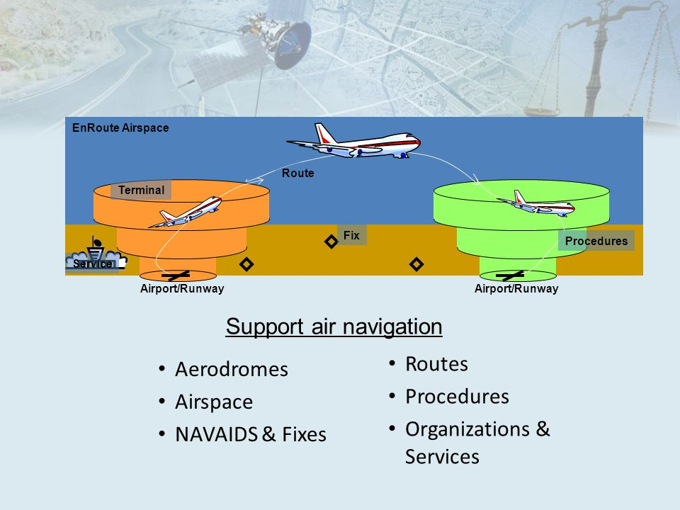 Aerodromes Airspace NAVAIDS & Fixes EnRoute Airspace Airport/Runway Procedures Terminal Route Routes Procedures Organizations & Services Fix Service Support air navigation