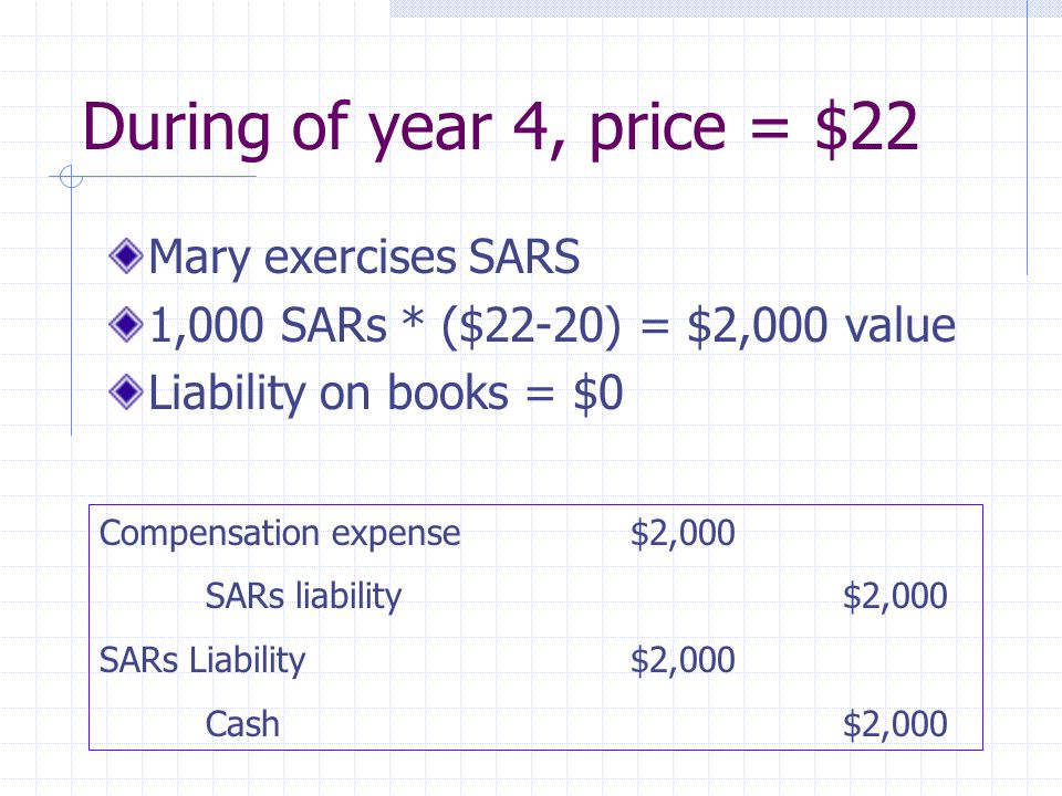 During of year 4, price = $22 Mary exercises SARS 1,000 SARs * ($22-20) = $2,000 value Liability on books = $0 Compensation expense$2,000 SARs liabili