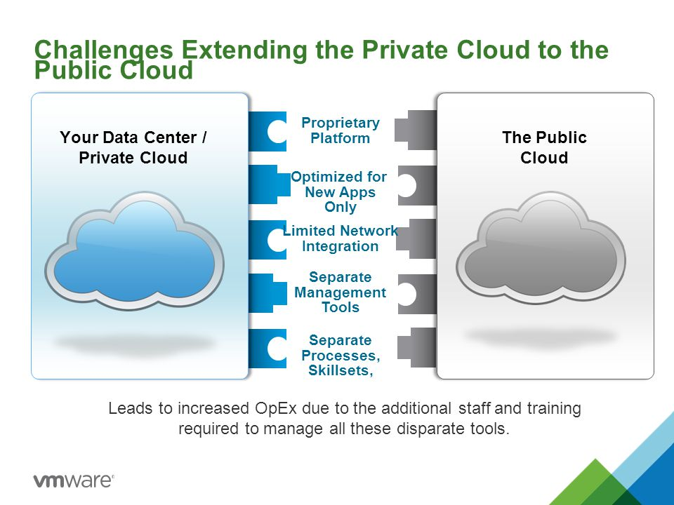 Seamlessly Extend To The Cloud with vCloud Hybrid Service VMware vCloud Hybrid Service Your Data CenterSoftware-Defined Data Center VMware vSphere & vCloud Suite Existing & New Apps Seamless Networking Common Management One Support call The Ready-to-Run Cloud.