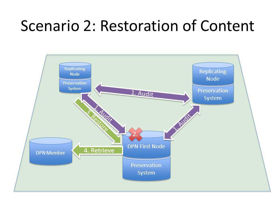 Scenario 2: Restoration of Content 3.