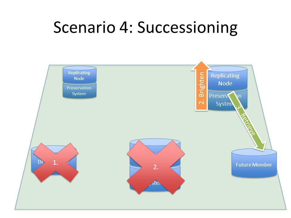 Preservation System Scenario 4: Successioning Preservation System Replicating Node DPN First Node DPN Member Replicating Node 2.