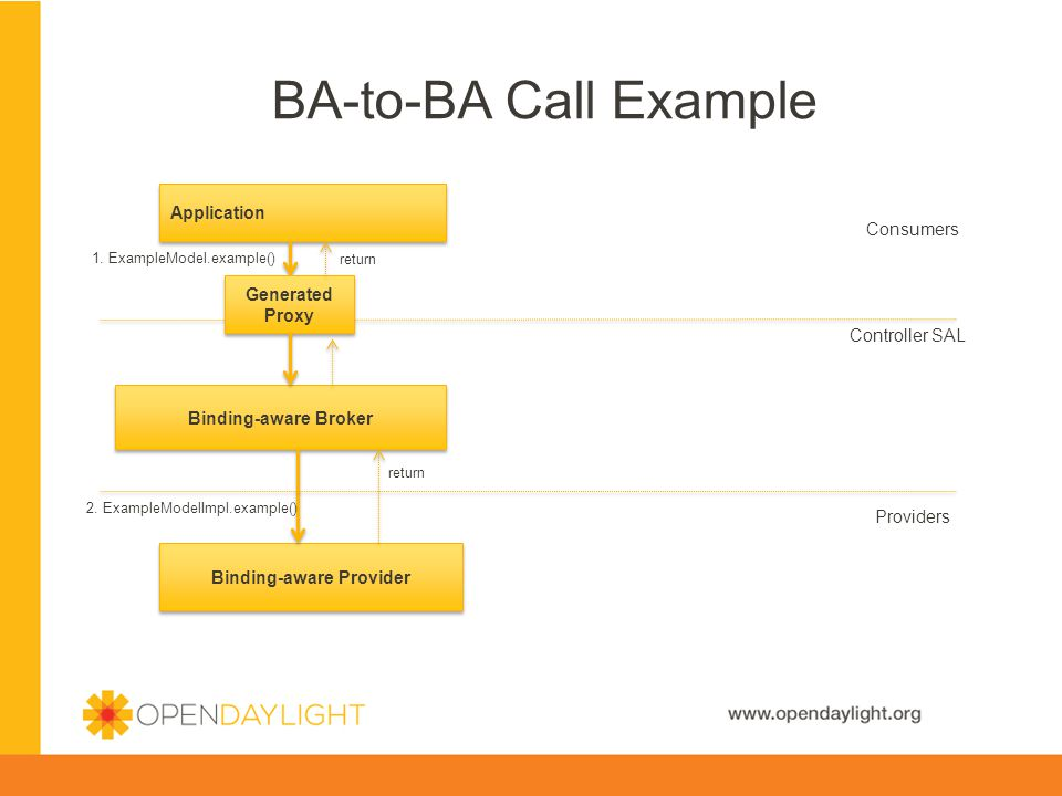 www.opendaylight.org BA-to-BA Call Example Binding-aware Provider Binding-aware Broker Application Consumers Controller SAL Providers 1.