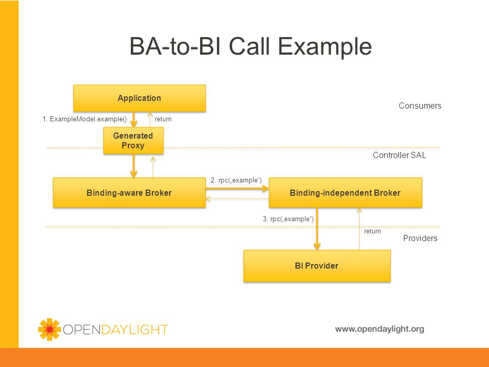 www.opendaylight.org BA-to-BI Call Example BI Provider Binding-aware Broker Application Consumers Controller SAL Providers 1.