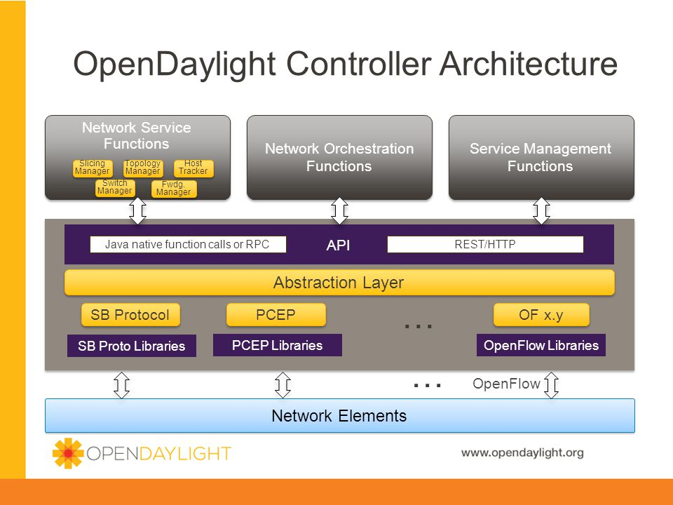 www.opendaylight.org OpenDaylight Controller Architecture 4 Network Elements OpenFlow SB Proto Libraries PCEP Libraries OpenFlow Libraries Abstraction Layer SB Protocol PCEP OF x.y API Network Service Functions Network Orchestration Functions Service Management Functions Java native function calls or RPCREST/HTTP Slicing Manager Slicing Manager Switch Manager Switch Manager Topology Manager Topology Manager Fwdg.
