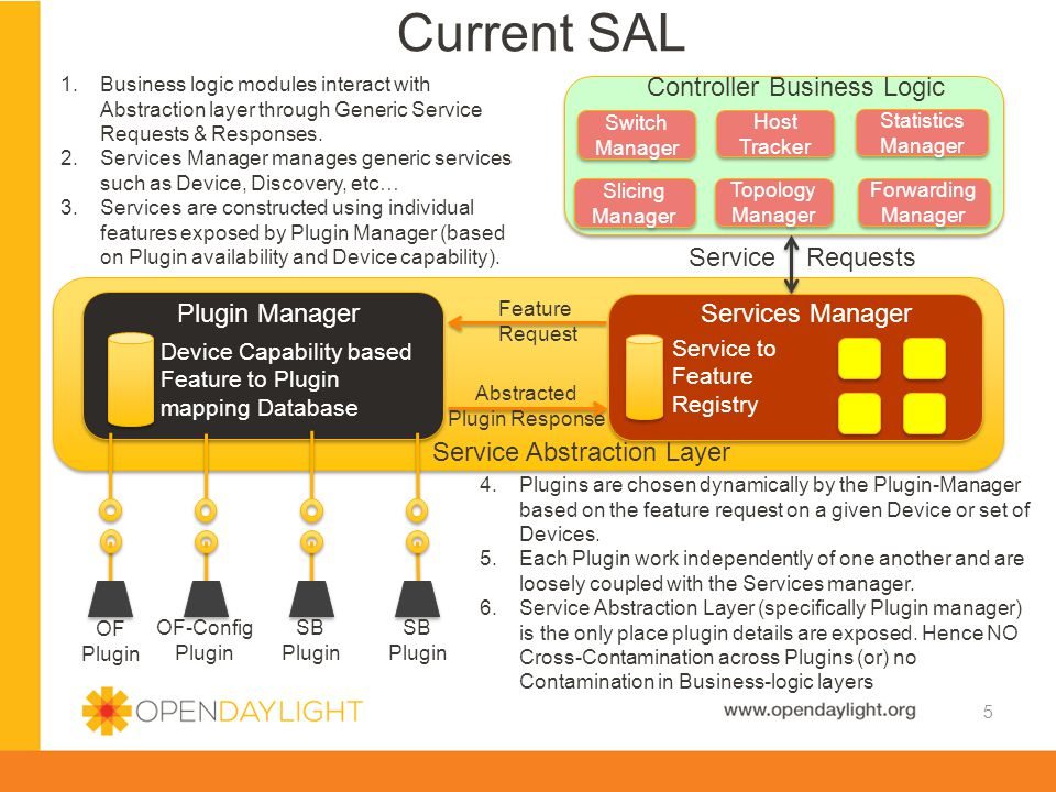 www.opendaylight.org Current SAL 5 OF Plugin Plugin Manager Device Capability based Feature to Plugin mapping Database Services Manager Service to Feature Registry Service Abstraction Layer OF-Config Plugin SB Plugin SB Plugin Slicing Manager Slicing Manager Switch Manager Switch Manager Topology Manager Topology Manager Forwarding Manager Host Tracker Host Tracker Statistics Manager Statistics Manager Feature Request Abstracted Plugin Response Controller Business Logic Service Requests 1.Business logic modules interact with Abstraction layer through Generic Service Requests & Responses.