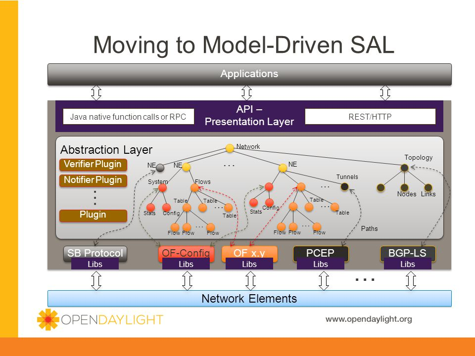 www.opendaylight.org Moving to Model-Driven SAL Network Elements Abstraction Layer SB Protocol PCEP OF x.y API – Presentation Layer Java native function calls or RPCREST/HTTP … Libs Network Topology LinksNodes Paths NE … SystemFlows Table … … Flow ConfigStats Tunnels … NE BGP-LS Libs OF-Config Libs Verifier Plugin Notifier Plugin Plugin … Config Stats … Table … Flow Applications