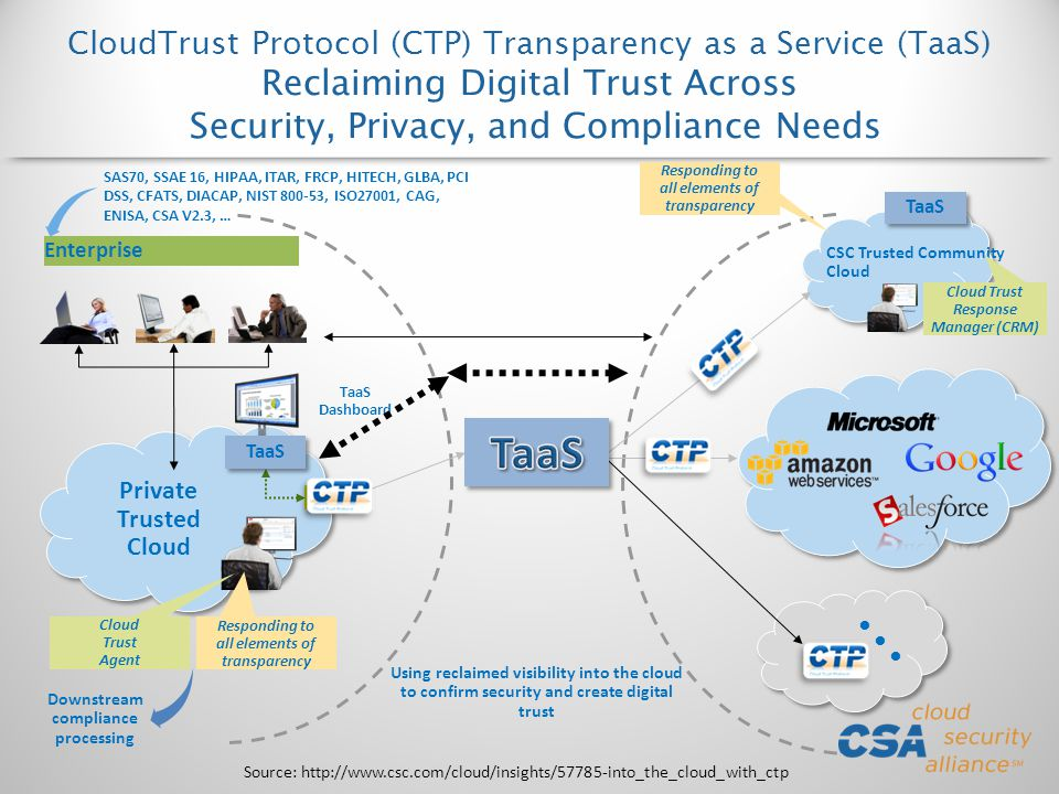 CloudTrust Protocol (CTP) Transparency as a Service (TaaS) Reclaiming Digital Trust Across Security, Privacy, and Compliance Needs CSC Trusted Community Cloud TaaS Dashboard Enterprise Using reclaimed visibility into the cloud to confirm security and create digital trust TaaS CTP Private Trusted Cloud Responding to all elements of transparency Cloud Trust Agent TaaS Cloud Trust Response Manager (CRM) SAS70, SSAE 16, HIPAA, ITAR, FRCP, HITECH, GLBA, PCI DSS, CFATS, DIACAP, NIST 800-53, ISO27001, CAG, ENISA, CSA V2.3, … Downstream compliance processing Source: http://www.csc.com/cloud/insights/57785-into_the_cloud_with_ctp
