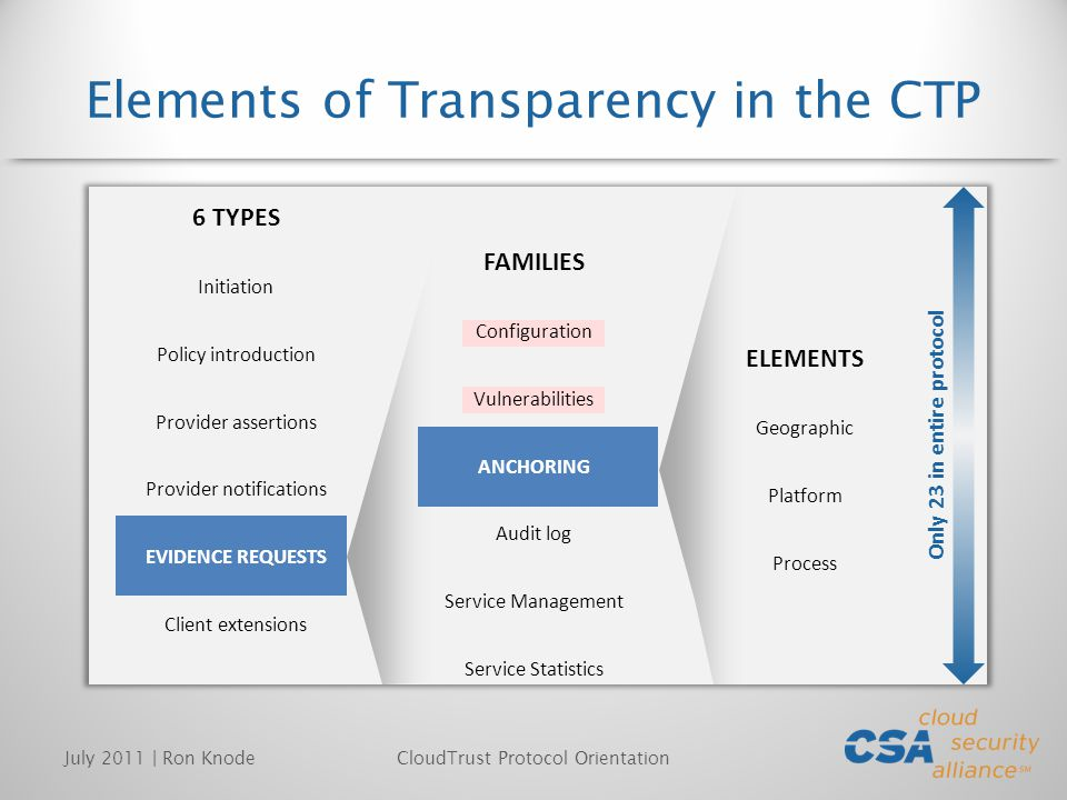 Elements of Transparency in the CTP July 2011 | Ron KnodeCloudTrust Protocol Orientation 6 TYPES Initiation Policy introduction Provider assertions Provider notifications EVIDENCE REQUESTS Client extensions ELEMENTS Geographic Platform Process Only 23 in entire protocol FAMILIES Configuration Vulnerabilities ANCHORING Audit log Service Management Service Statistics