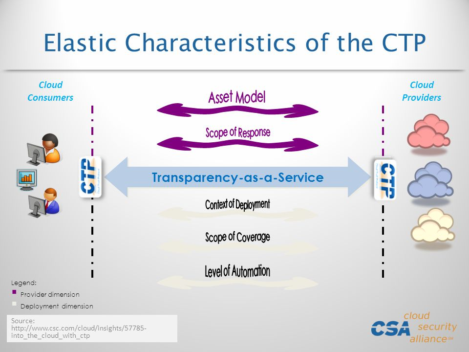 Elastic Characteristics of the CTP Transparency-as-a-Service CTP Cloud Consumers Cloud Providers Legend: Provider dimension Deployment dimension Source: http://www.csc.com/cloud/insights/57785- into_the_cloud_with_ctp