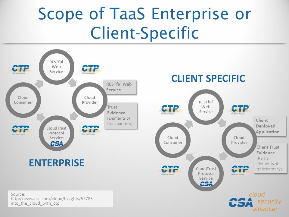 Scope of TaaS Enterprise or Client-Specific Client Deployed Application Client Trust Evidence (Partial elements of transparency) Client Trust Evidence (Partial elements of transparency) RESTful Web Service Trust Evidence (Elements of transparency) Trust Evidence (Elements of transparency) RESTful Web Service Cloud Provider CloudTrust Protocol Service Cloud Consumer ENTERPRISE CLIENT SPECIFIC Source: http://www.csc.com/cloud/insights/57785- into_the_cloud_with_ctp