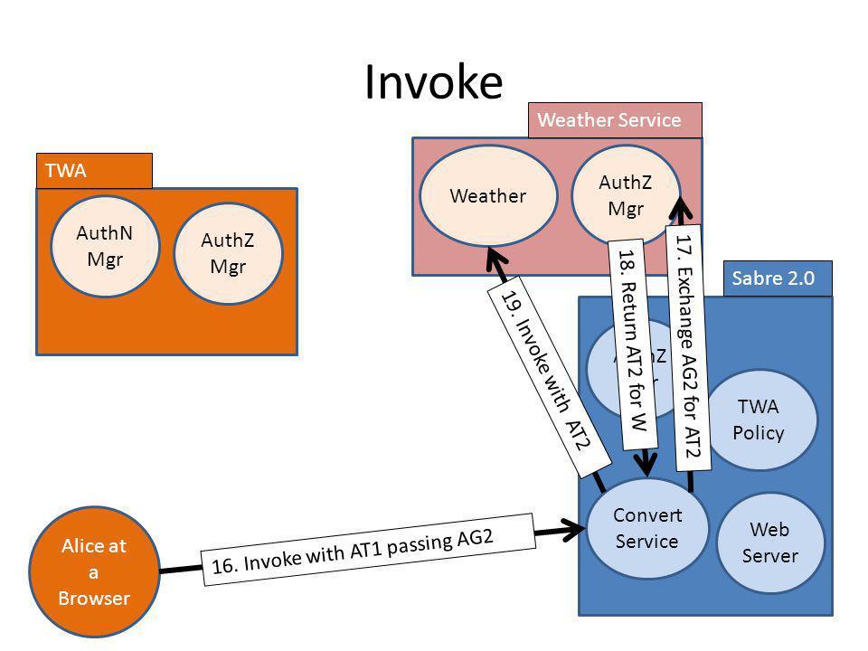 Prepare to Invoke Web Server AuthZ Mgr Sabre 2.0 Alice at a Browser TWA Policy Convert Service TWA AuthN Mgr AuthZ Mgr Weather AuthZ Mgr Weather Servi