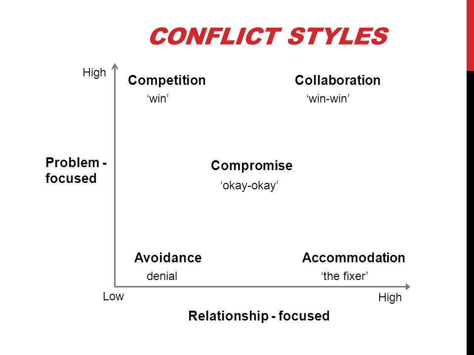 CONFLICT STYLES Problem - focused Relationship - focused Low High Avoidance Competition Compromise Accommodation Collaboration okay-okay win-winwin de